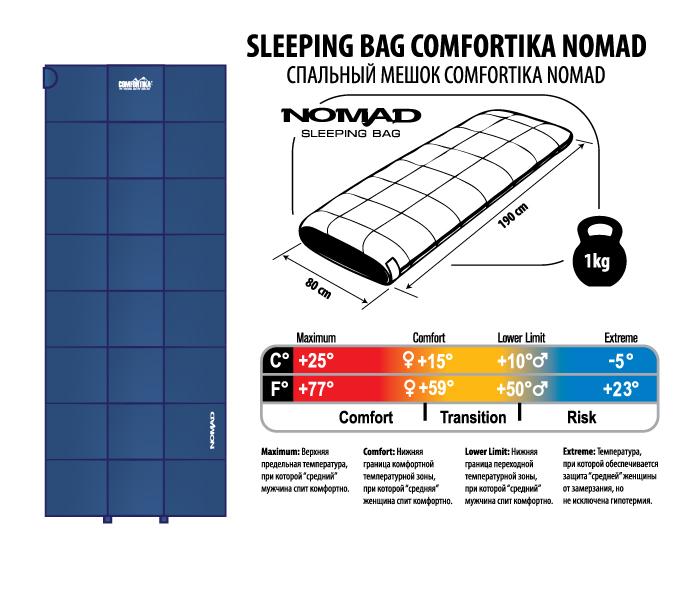 Спальник Comfortika Nomad L 190x80x80 см +15C/-5C от Ravta